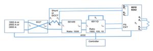 Figure 5: 6010/3000 A Shunt Calibration System schematic
