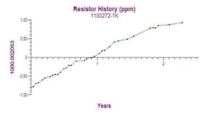Resistor History Graph