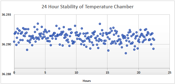 Figure 1: 24 Hour Stability of Temperature Chamber