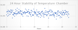 Figure 3. 24 Hour Stability Testing Internal Temperature Chamber