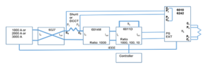 Figure 5: 6010/3000 A Shunt Calibration System schematic