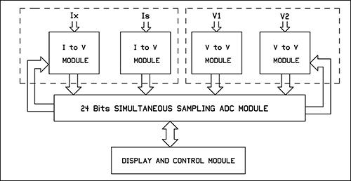 AC Ratio Bridge Block Diagram