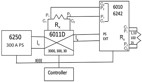 Figure 7-Shunt and DCCT Calibration with 6010D/6242D and 6511D