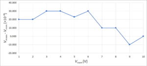 DVM Linearity Check