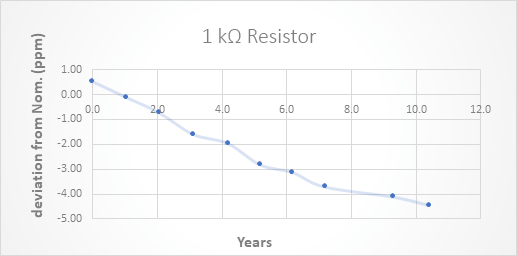 Figure 2. Drift of MI Resistor Over a 10 Year Period