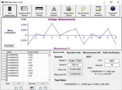 Voltage Measurement